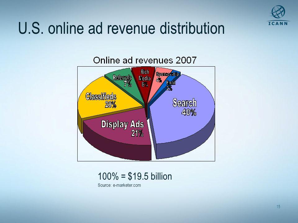 15 U.S. online ad revenue distribution 100% = $19.5 billion Source: e-marketer.com