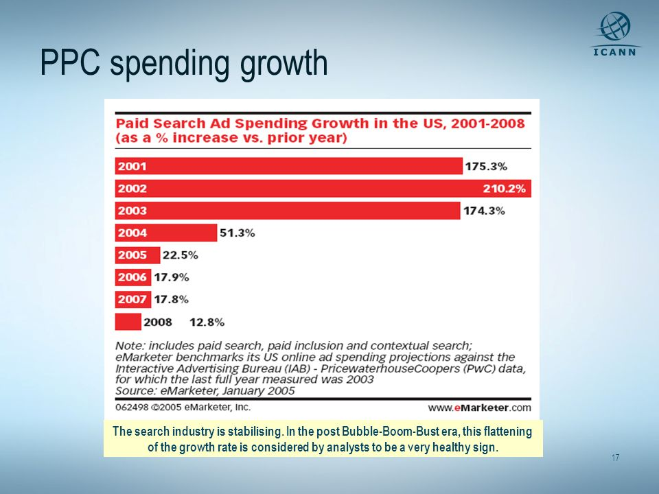 17 PPC spending growth The search industry is stabilising. In the post Bubble-Boom-Bust era, this flattening of the growth rate is considered by analy