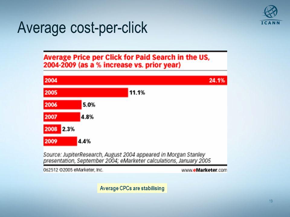 19 Average cost-per-click + 24.1% + 11.1% + 5% + 4.8 % + 2.3% + 4.4% Average CPCs are stabilising