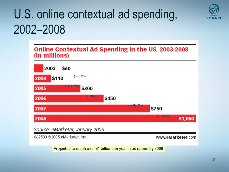 21 U.S. online contextual ad spending, 2002–2008 Projected to reach over $1 billion per year in ad spend by 2008 ( + 83%) ( + 172.7%) ( + 50%) ( + 66.