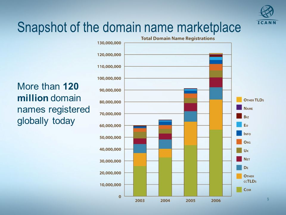 9 Snapshot of the domain name marketplace More than 120 million domain names registered globally today