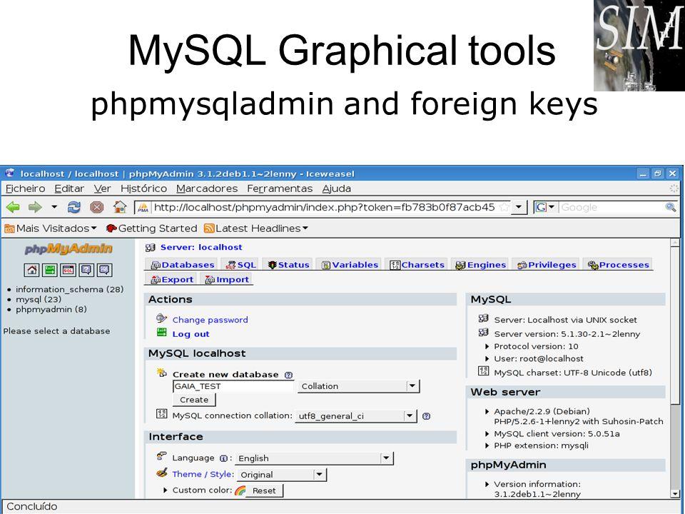 MySQL Graphical tools phpmysqladmin and foreign keys António Amorim, Carlos Jesus. CU1 - DBWorkshop 9-10 /Feb/09