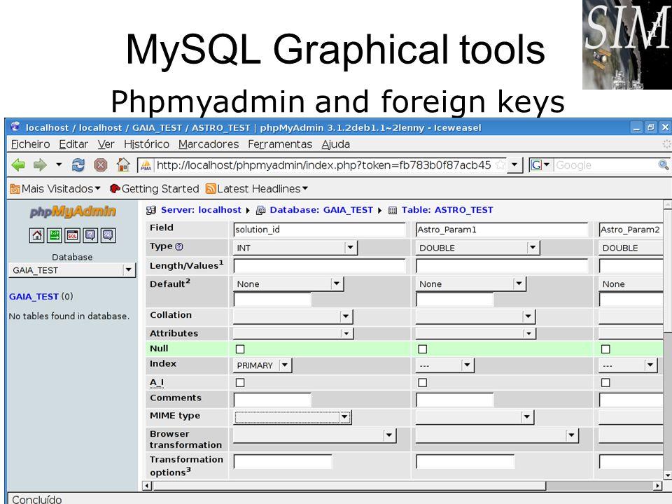 MySQL Graphical tools Phpmyadmin and foreign keys António Amorim, Carlos Jesus. CU1 - DBWorkshop 9-10 /Feb/09