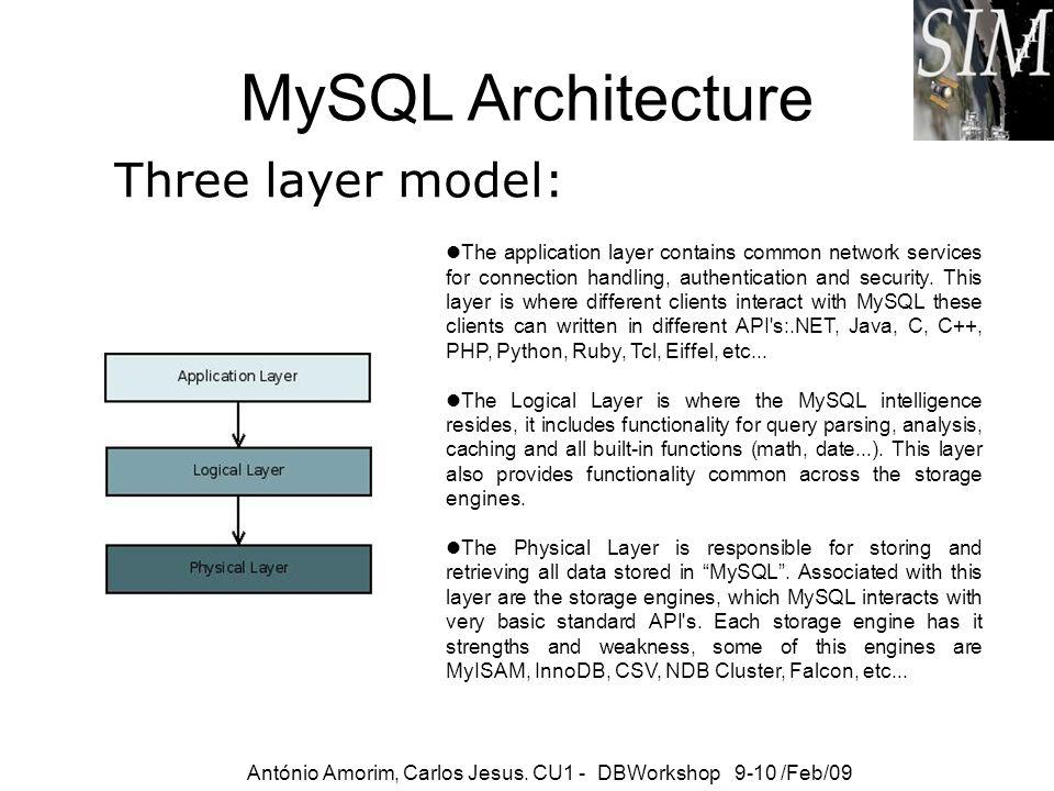 MySQL Architecture Three layer model: António Amorim, Carlos Jesus. CU1 - DBWorkshop 9-10 /Feb/09 The application layer contains common network servic