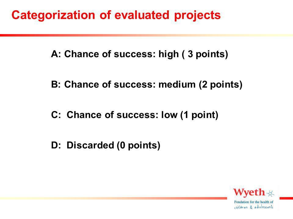 Categorization of evaluated projects A: Chance of success: high ( 3 points) B: Chance of success: medium (2 points) C: Chance of success: low (1 point) D: Discarded (0 points)