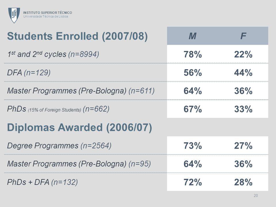 INSTITUTO SUPERIOR TÉCNICO Universidade Técnica de Lisboa 20 Students Enrolled (2007/08) MF 1 st and 2 nd cycles (n=8994) 78%22% DFA (n=129) 56%44% Ma