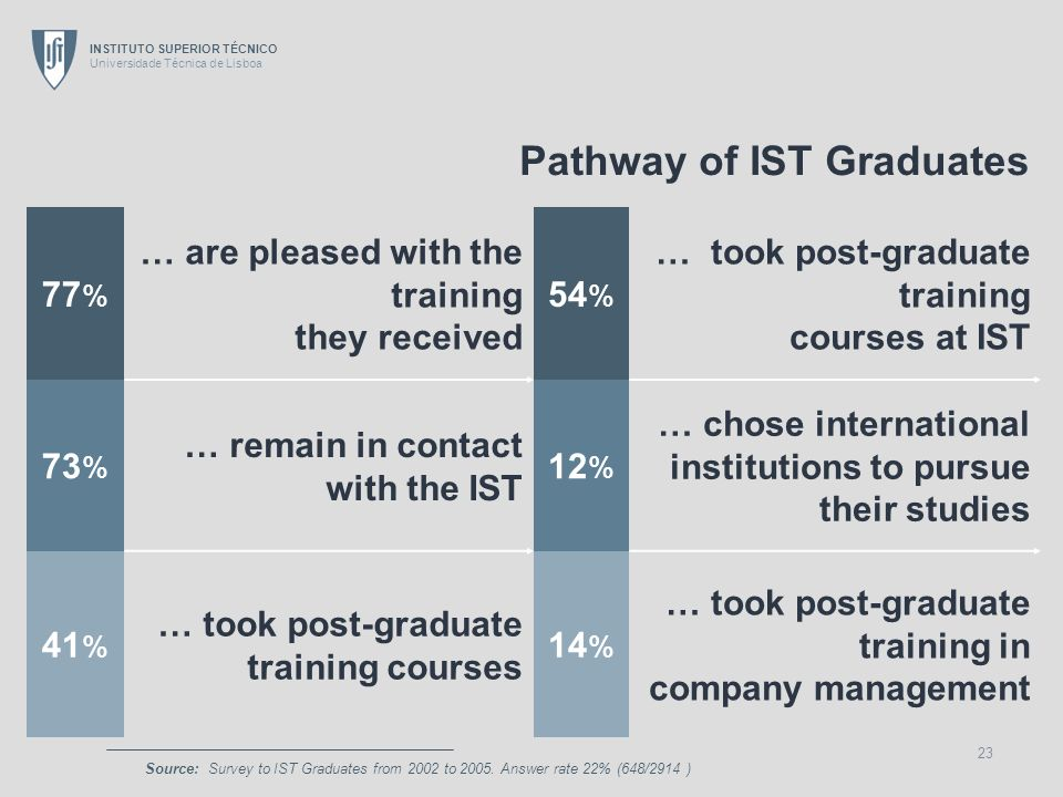 INSTITUTO SUPERIOR TÉCNICO Universidade Técnica de Lisboa 23 Pathway of IST Graduates 77 % … are pleased with the training they received 54 % … took p