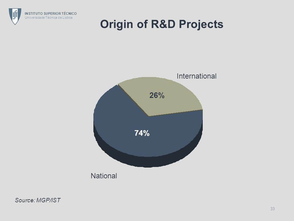 INSTITUTO SUPERIOR TÉCNICO Universidade Técnica de Lisboa 33 Origin of R&D Projects International National 26% 74% Source: MGP/IST