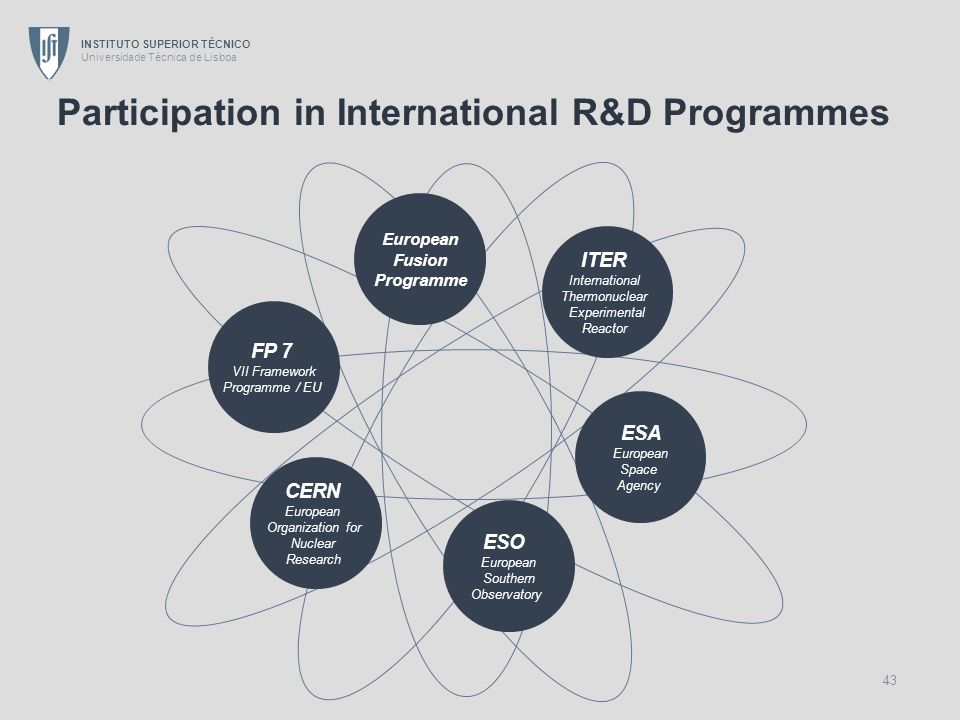 INSTITUTO SUPERIOR TÉCNICO Universidade Técnica de Lisboa 43 Participation in International R&D Programmes ITER International Thermonuclear Experiment