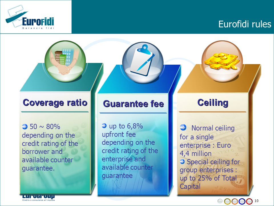 10 Eurofidi rules 50 ~ 80% depending on the credit rating of the borrower and available counter guarantee.