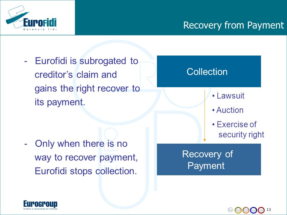 13 Recovery from Payment -Eurofidi is subrogated to creditors claim and gains the right recover to its payment.