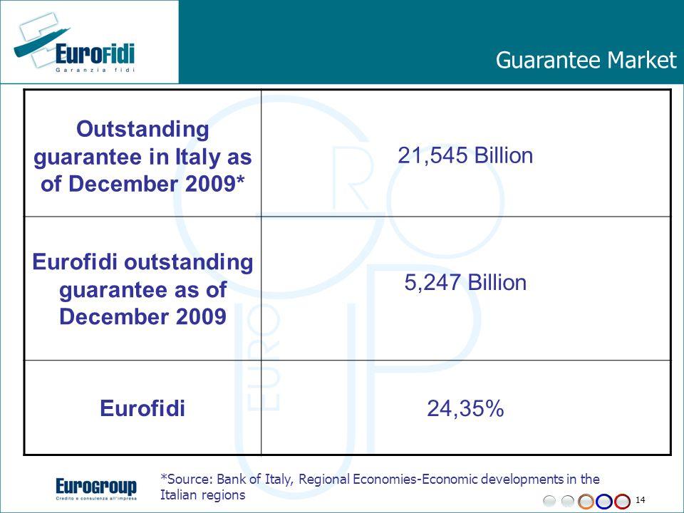 14 Guarantee Market Outstanding guarantee in Italy as of December 2009* 21,545 Billion Eurofidi outstanding guarantee as of December 2009 5,247 Billio
