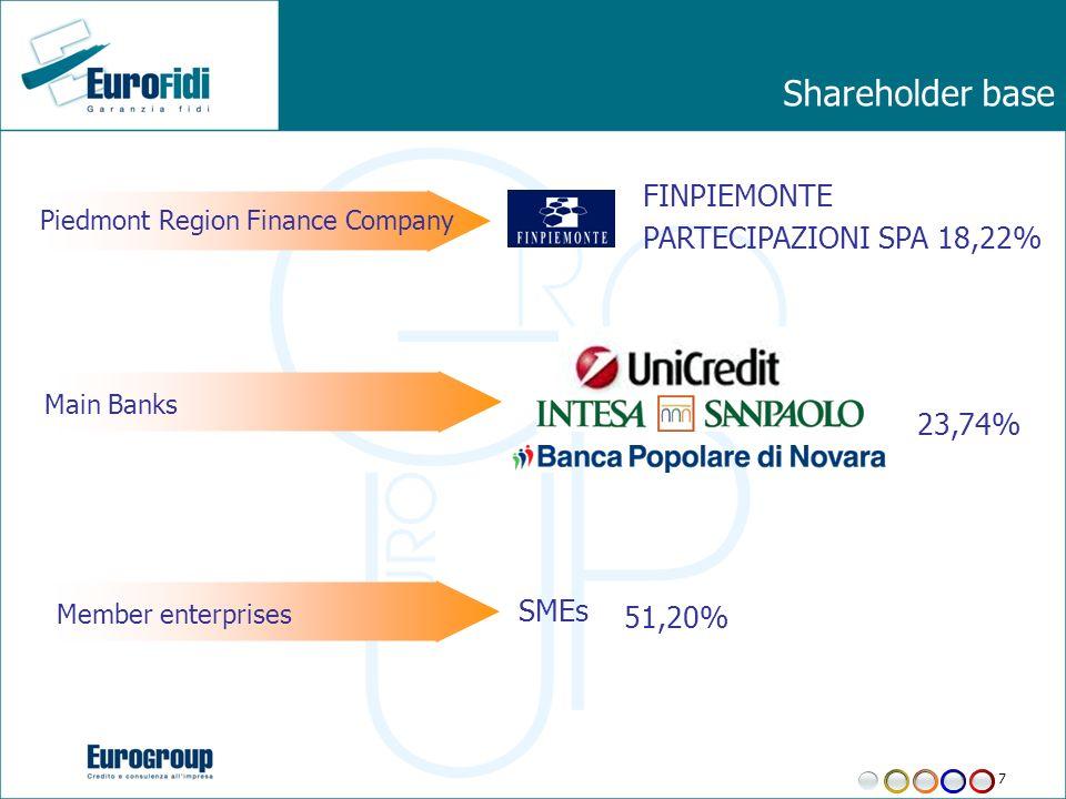7 Piedmont Region Finance Company Main Banks Member enterprises FINPIEMONTE PARTECIPAZIONI SPA 18,22% SMEs Shareholder base 23,74% 51,20%