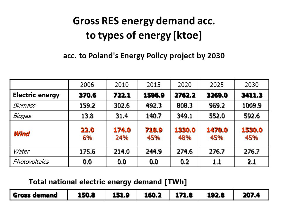 Gross RES energy demand acc. to types of energy [ktoe] acc. to Poland's Energy Policy project by 2030 200620102015202020252030 Electric energy 370.672