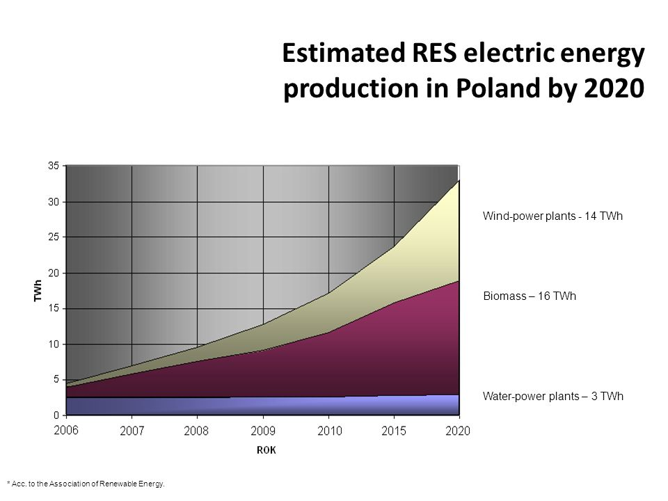 Estimated RES electric energy production in Poland by 2020 * Acc.