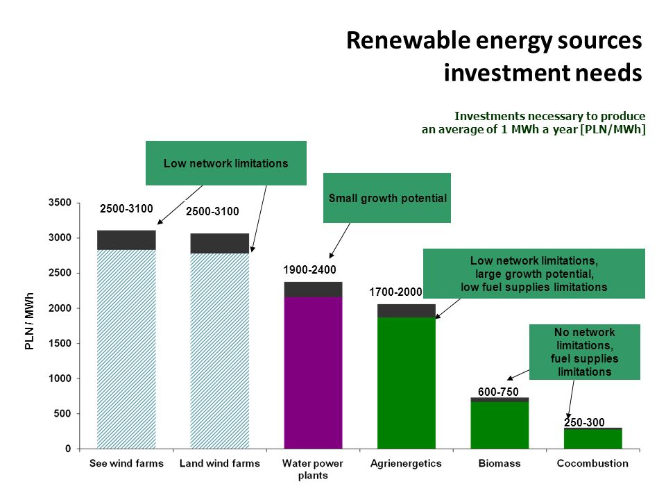 Renewable energy sources investment needs 2500-3100 1900-2400 1700-2000 600-750 250-300 PLN / MWh Low network limitations Small growth potential Low n