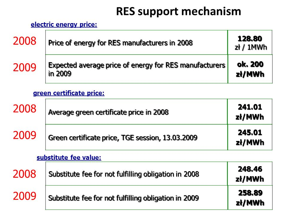 RES support mechanism Average green certificate price in 2008 241.01zł/MWh Expected average price of energy for RES manufacturers in 2009 ok. 200 zł/M