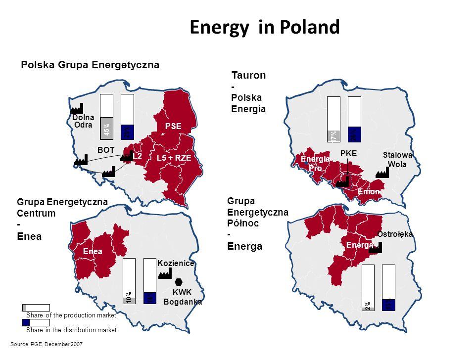 L5 + RZE L2 Dolna Odra BOT PSE Enea Kozienice Grupa Energetyczna Centrum - Enea 29% 45% 14% 10% Share of the production market Share in the distributi