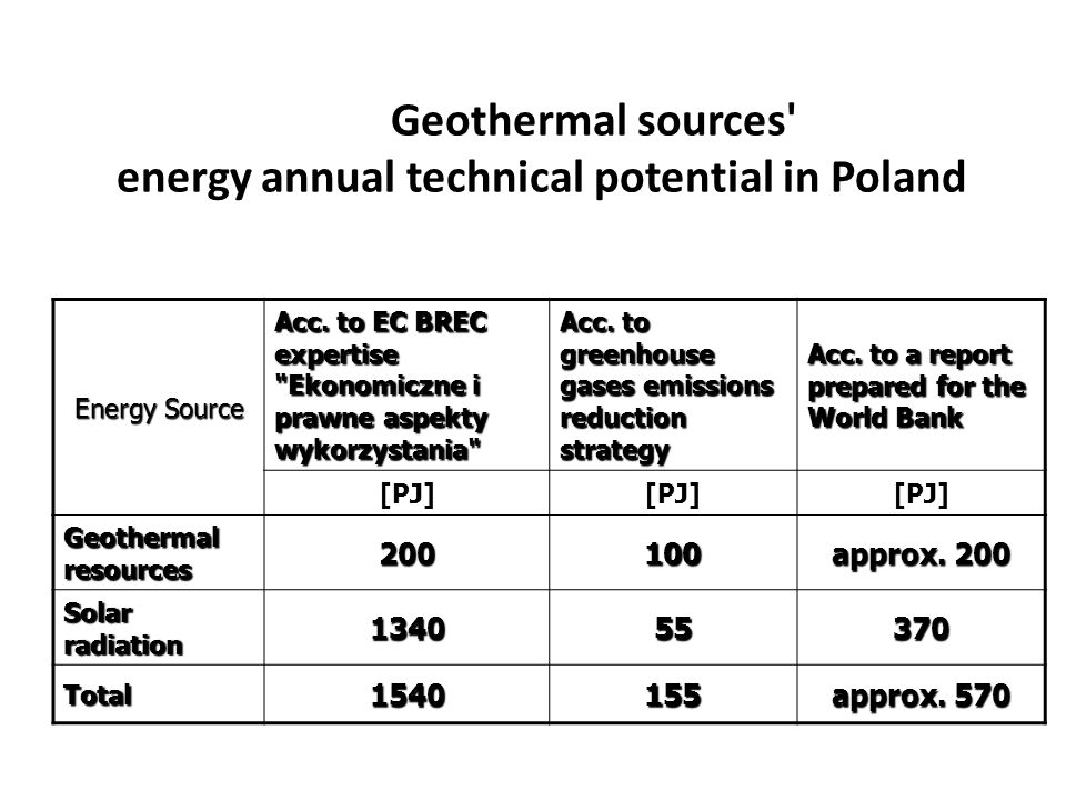 Geothermal sources' energy annual technical potential in Poland Energy Source Acc. to EC BREC expertise