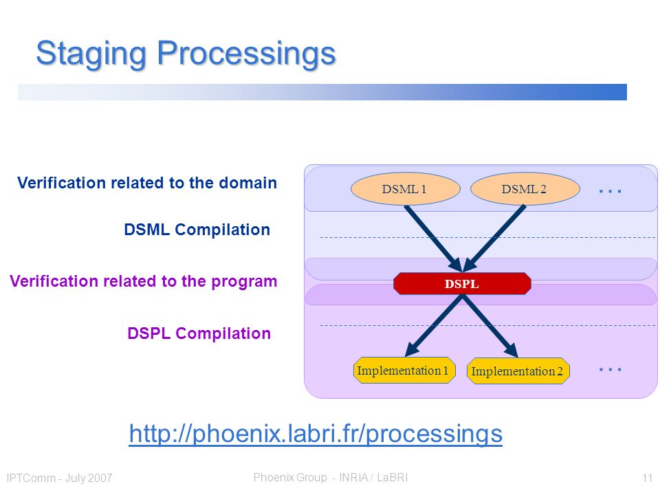 Phoenix Group - INRIA / LaBRI IPTComm - July 2007 11 Staging Processings DSPL DSML 1 Implementation 1 DSML 2 Implementation 2 … … Verification related