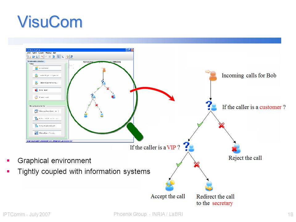 Phoenix Group - INRIA / LaBRI IPTComm - July 2007 18 VisuCom Graphical environment Tightly coupled with information systems