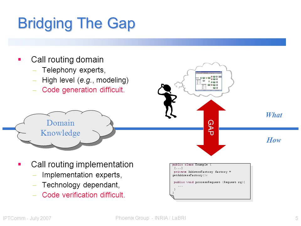 Phoenix Group - INRIA / LaBRI IPTComm - July 2007 5 Bridging The Gap public class Example { [...] private AddressFactory factory = getAddressFactory()