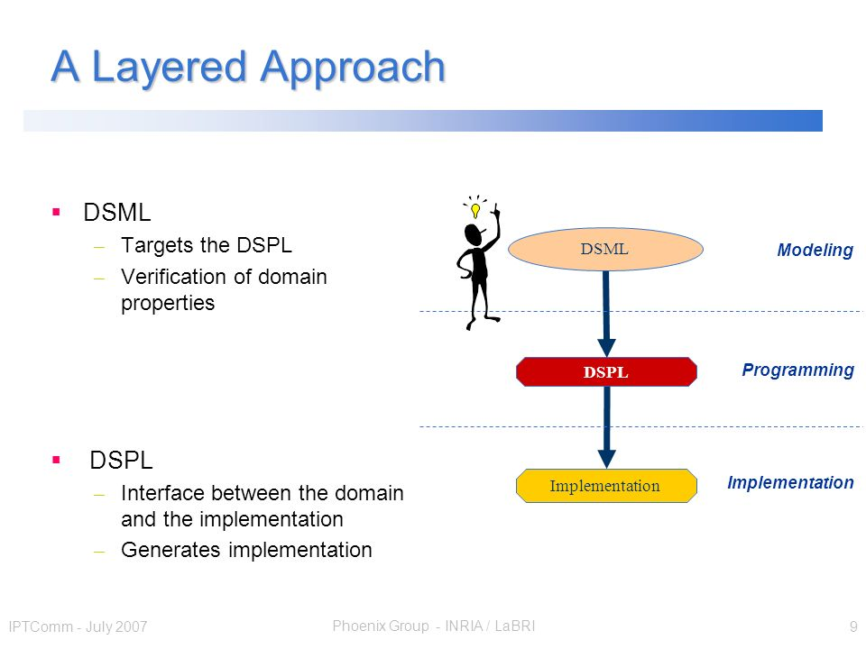 Phoenix Group - INRIA / LaBRI IPTComm - July 2007 9 A Layered Approach DSML – Targets the DSPL – Verification of domain properties DSPL – Interface be