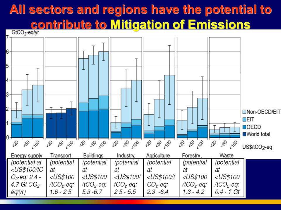 Mitigation of Greenhouse Gases demonstrate leadership by cutting greenhouse gas emissions 80% of 1990 levels by 2050 and 20% of 1990 levels by 2050. O