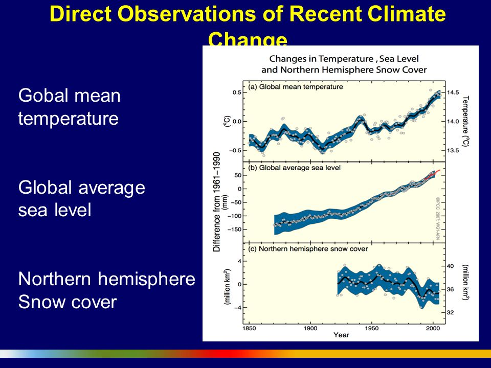 Direct Observations of Recent Climate Change Gobal mean temperature Global average sea level Northern hemisphere Snow cover