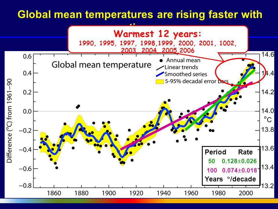 Global mean temperatures are rising faster with time 100 0.074 0.018 50 0.128 0.026 Warmest 12 years: 1990, 1995, 1997, 1998,1999, 2000, 2001, 1002, 2003, 2004, 2005,2006 Period Rate Years /decade
