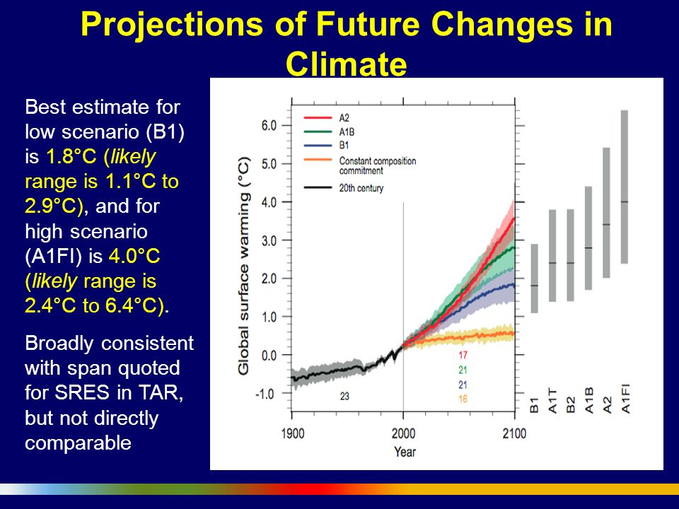 Anthropogenic Climate Change will negatively impact Human health in Africa A 5-7% potential increase in malaria distribution is projected, A 5-7% potential increase (mainly altitudinal) in malaria distribution is projected, with little increase in the latitudinal extent of the disease by 2100.