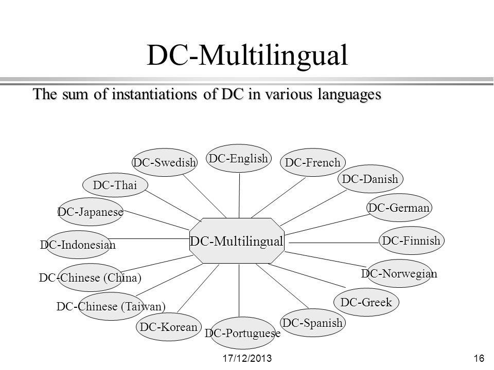 17/12/ DC-Multilingual The sum of instantiations of DC in various languages DC-Multilingual DC-French DC-German DC-Finnish DC-Norwegian DC-Greek DC-Spanish DC-Portuguese DC-Thai DC-Japanese DC-Indonesian DC-Chinese (China) DC-Chinese (Taiwan) DC-Korean DC-Danish DC-Swedish DC-English