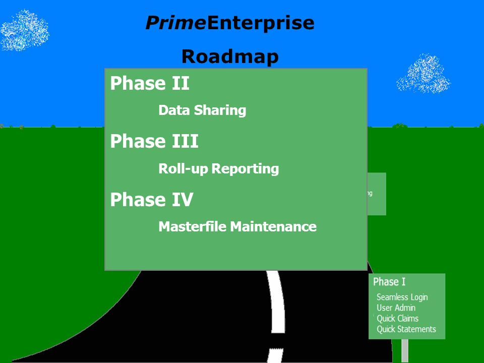 Roadmap Phase II Data Sharing Phase III Roll-up Reporting Phase IV Masterfile Maintenance