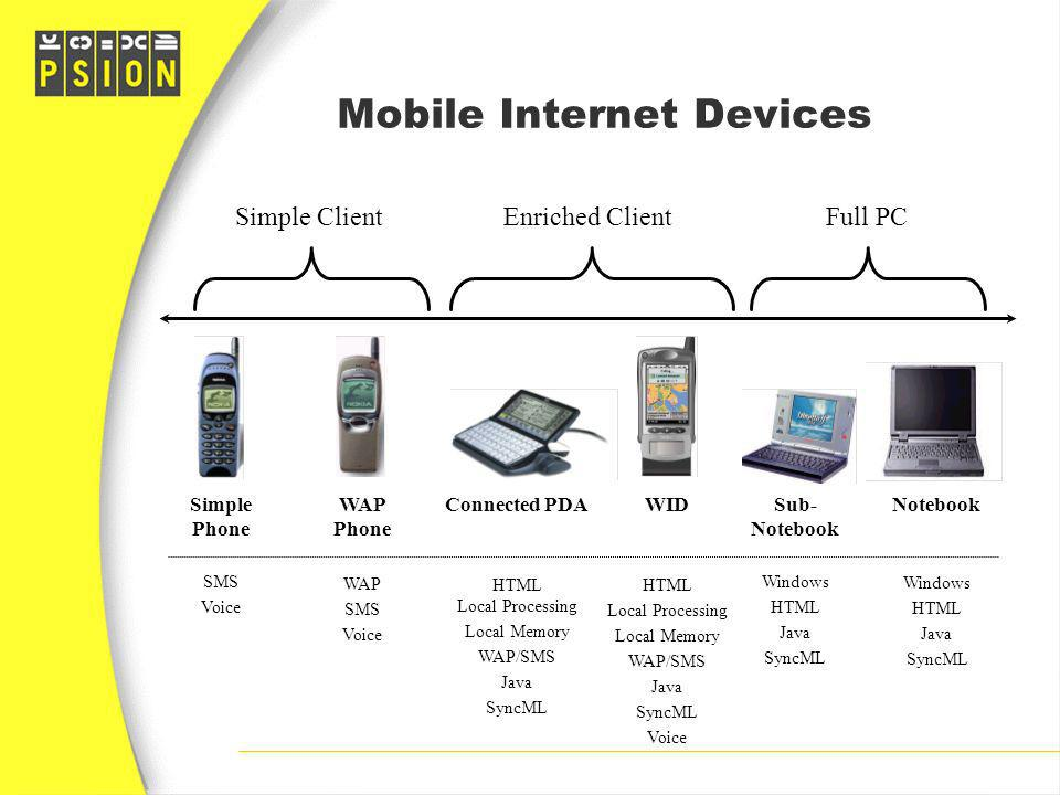 Mobile Internet Devices Simple Phone SMS Voice WAP Phone WAP SMS Voice Connected PDA HTML Local Processing Local Memory WAP/SMS Java SyncML Sub- Noteb
