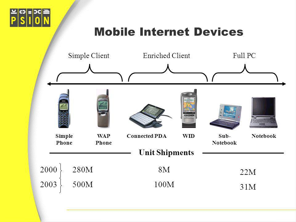 Mobile Internet Devices Simple Phone WAP Phone Connected PDASub- Notebook WIDNotebook Full PCEnriched ClientSimple Client Unit Shipments 280M 500M 22M