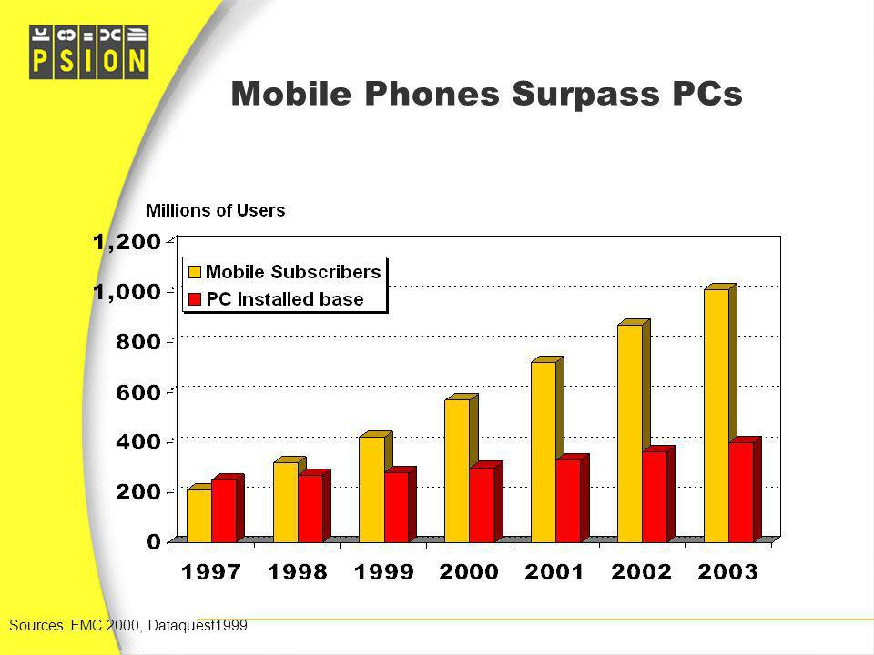 Mobile Phones Surpass PCs Sources: EMC 2000, Dataquest1999