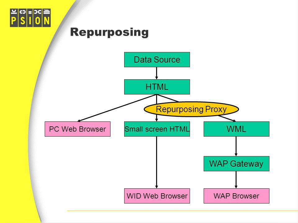 Repurposing Data Source WAP Browser WAP Gateway HTML Small screen HTML WML WID Web Browser PC Web Browser Repurposing Proxy