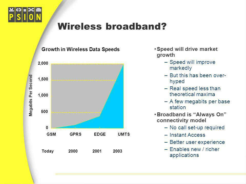 Growth in Wireless Data Speeds 0 500 1,000 1,500 2,000 GSMGPRSEDGEUMTS Megabits Per Second Today 2000 2001 2003 Wireless broadband? Speed will drive m