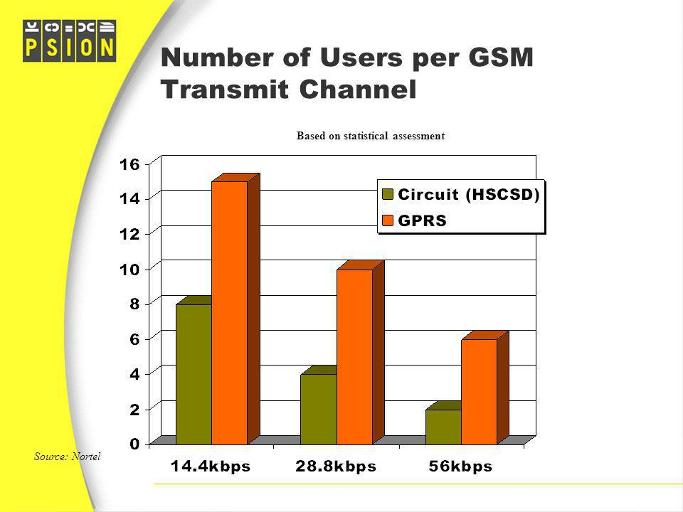 Number of Users per GSM Transmit Channel Source: Nortel Based on statistical assessment