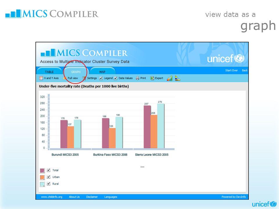 view data as a graph
