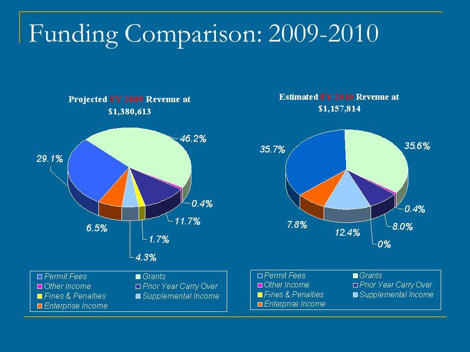 Funding Comparison: 2009-2010