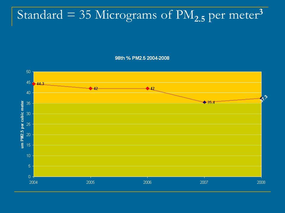 Standard = 35 Micrograms of PM 2.5 per meter 3