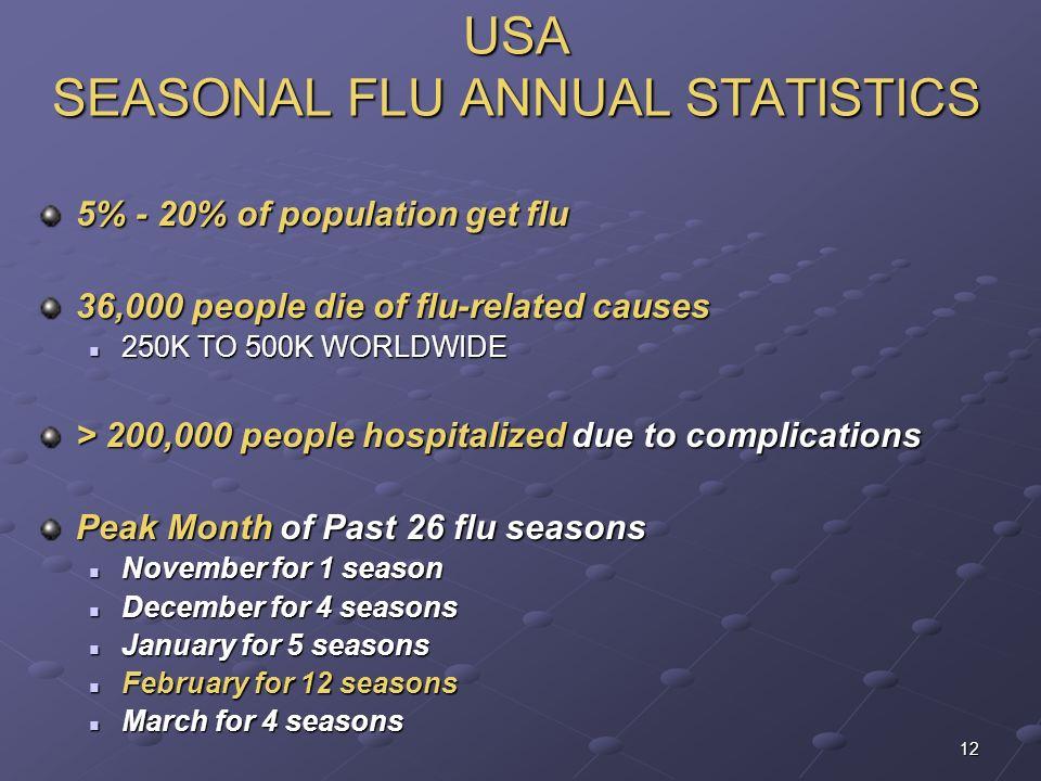 12 USA SEASONAL FLU ANNUAL STATISTICS 5% - 20% of population get flu 36,000 people die of flu-related causes 250K TO 500K WORLDWIDE 250K TO 500K WORLD