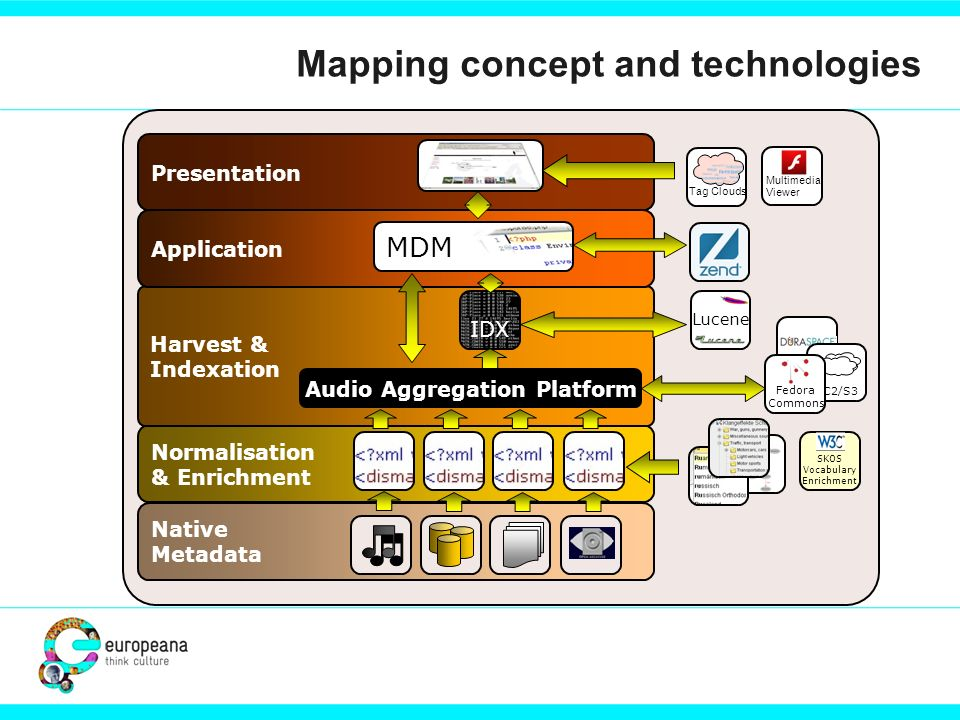 Mapping concept and technologies Duraspace Native Metadata Normalisation & Enrichment Harvest & Indexation Audio Aggregation Platform IDX Application Presentation MDM Lucene Tag Clouds Multimedia Viewer SKOS Vocabulary Enrichment EC2/S3 Fedora Commons