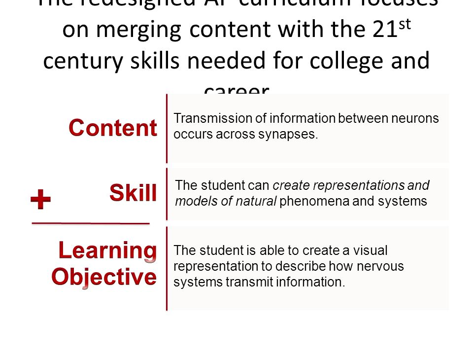The redesigned AP curriculum focuses on merging content with the 21 st century skills needed for college and career The student is able to create a vi