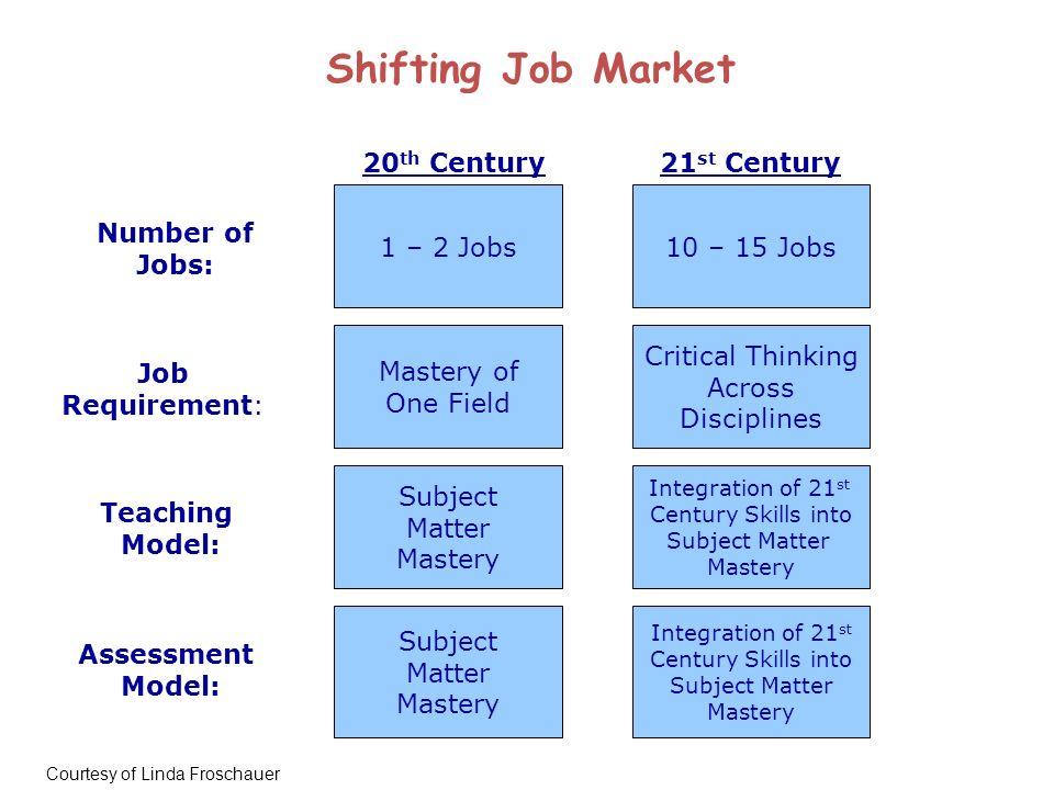 20 th Century21 st Century 1 – 2 Jobs10 – 15 Jobs Critical Thinking Across Disciplines Integration of 21 st Century Skills into Subject Matter Mastery