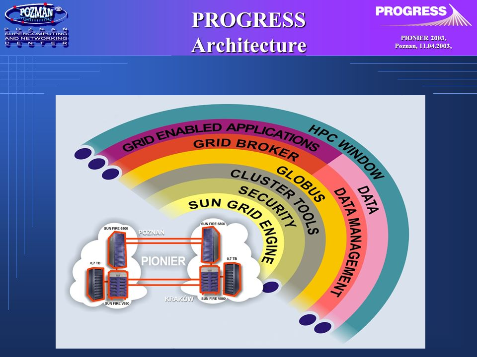 PIONIER 2003, Poznan, 11.04.2003, PROGRESS Data Management System Provides seamless access to data and information for grid computing Uses metadata repository for describing stored data Stores data on various media such as files, tapes and databases