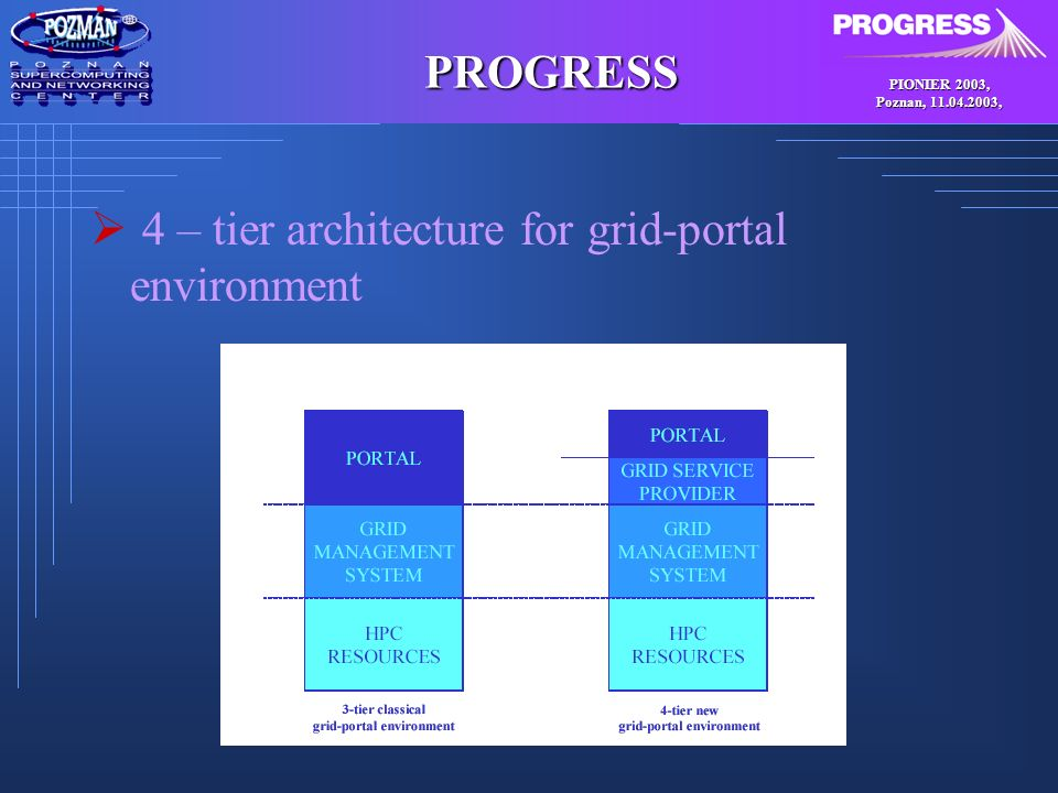 PIONIER 2003, Poznan, , PROGRESS 4 – tier architecture for grid-portal environment