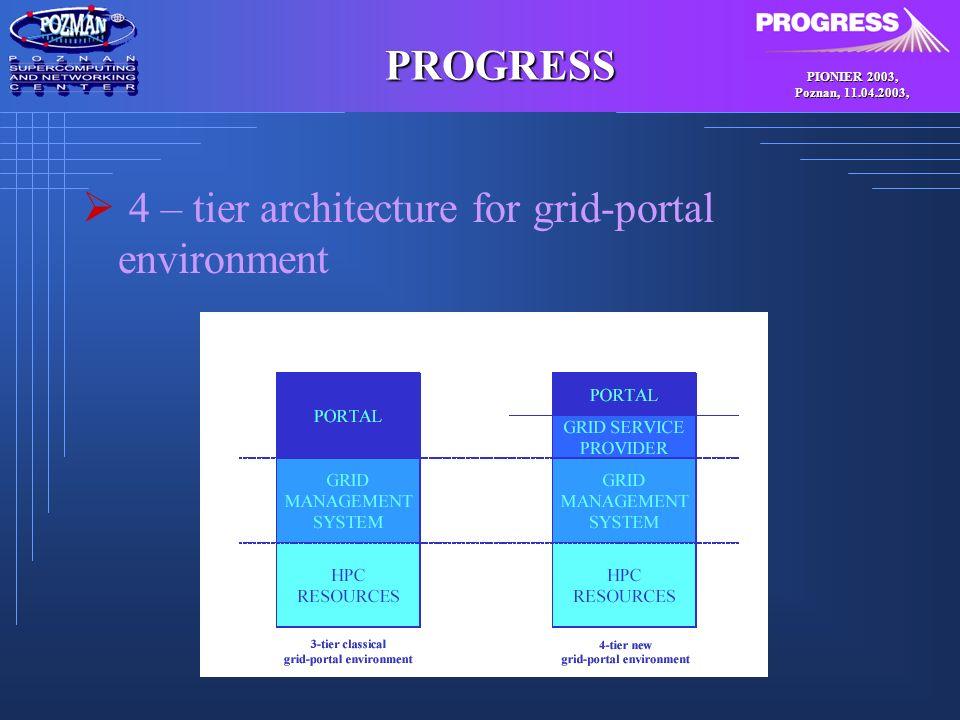 PIONIER 2003, Poznan, 11.04.2003, PROGRESS Communication SGE HTTP/HTTPS Portal Grid Broker CORBA Webservice FTP HTTP/HTTPS Service Provider Grid FTP Webservice