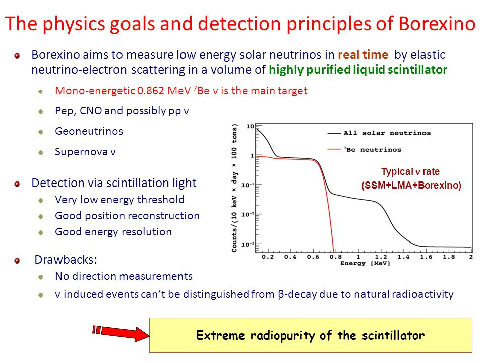 Borexino aims to measure low energy solar neutrinos in real time by elastic neutrino-electron scattering in a volume of highly purified liquid scintil